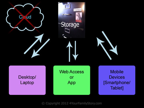 What researchers need to know about cloud storage via 4YourFamilyStory.com