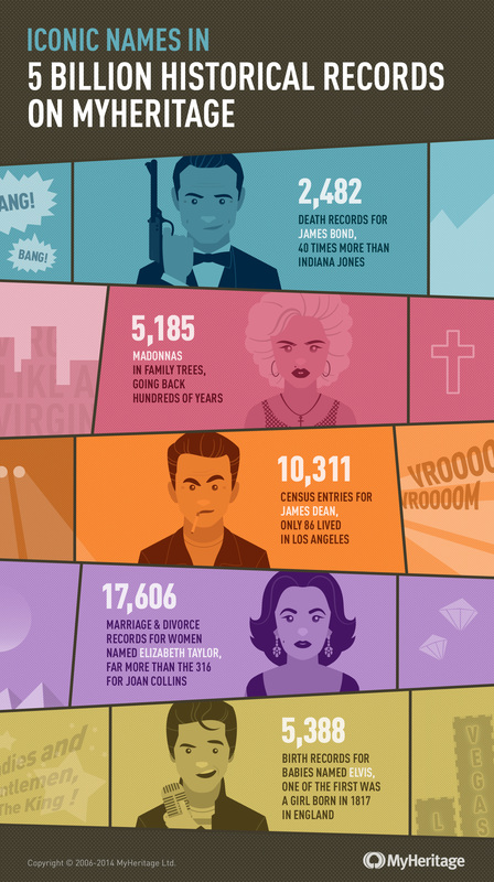 Iconic Names in 5 Billion Historical Records on MyHeritage.